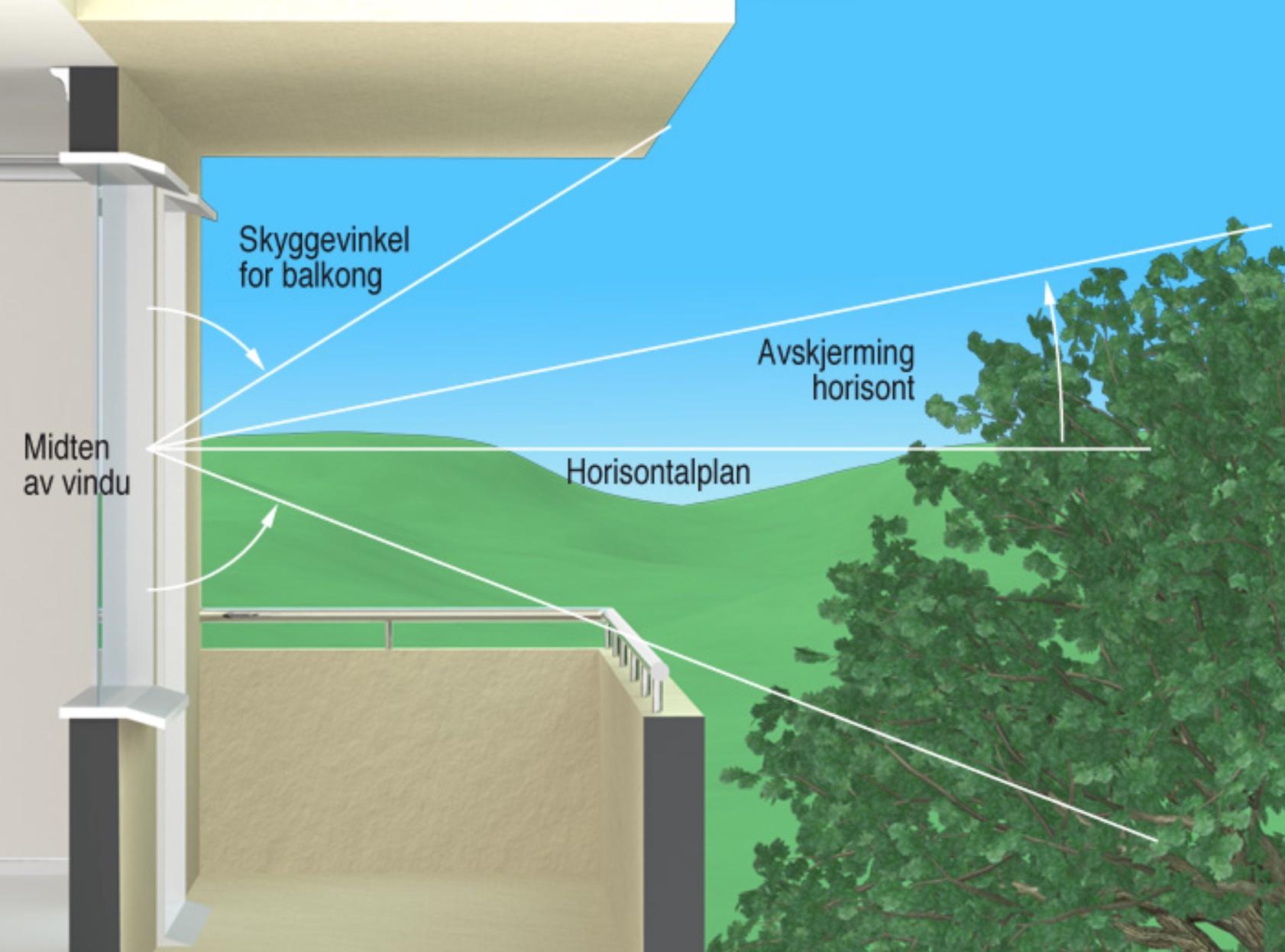 § 13-12 Figur 1: Skjerming av dagslys på grunn av terreng, andre bygninger o.l