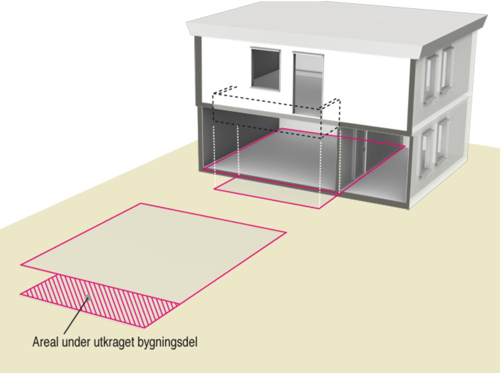 § 13-12 Figur 2: Areal på utkragede bygningsdeler [...]