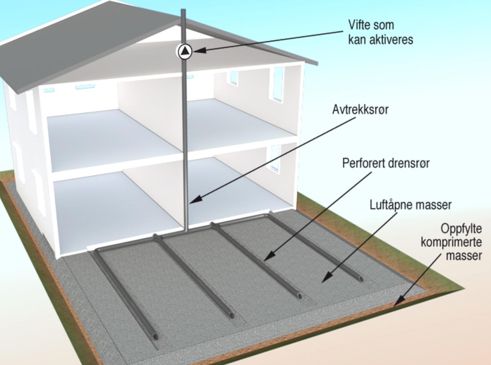 § 13-5 Figur 1: Drensslanger under plate på grunn med et felles avtrekksrør som føres over terreng eller opp over bygningens yttertak