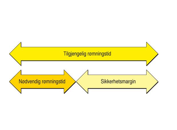 § 11-11 Figur 2: Sammenhengen mellom tilgjengelig rømningstid, nødvendig rømningstid og sikkerhetsmargin ved rømning