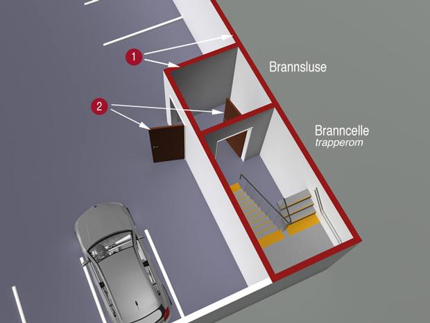 § 11-8 Figur 5: Skille mellom garasje og andre rom når garasje har bruttoareal over 400 m2.