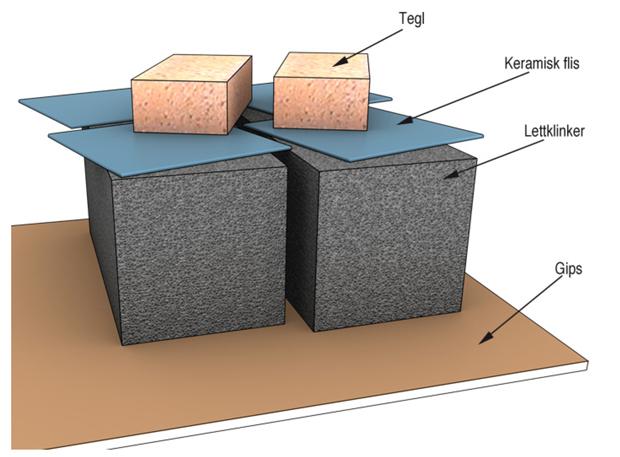 § 13-1 Figur 2a: Eksempel på lavemitterende materialer med minimal avgivelse av irritanter og luktstoffer.