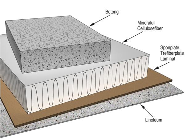 § 13-1 Figur 2b: Eksempel på lavemitterende materialer med moderat avgivelse av irritanter og luktstoffer.