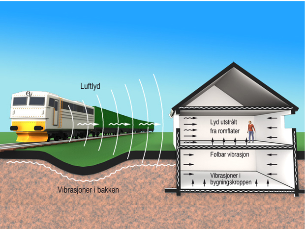 § 13-11 Figur 1: Togtrafikk i nærmiljøet kan skape lavfrekvente vibrasjoner i tillegg til strukturlyd og luftlyd.