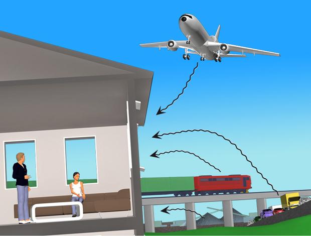 § 13-9 Figur 2: Eksempler på støy fra utendørs lydkilder