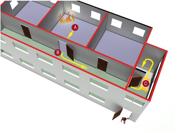 § 11-11 Figur 1: Rømning i byggverk kan deles inn i tre faser.