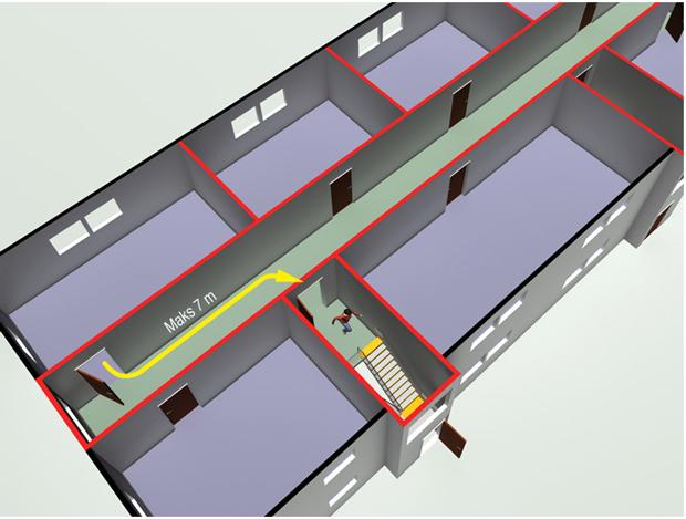 § 11-13 Figur 4: I risikoklasse 6 må avstand fra dør i branncelle til nærmeste trapp eller utgang være maksimalt 7,0 m.