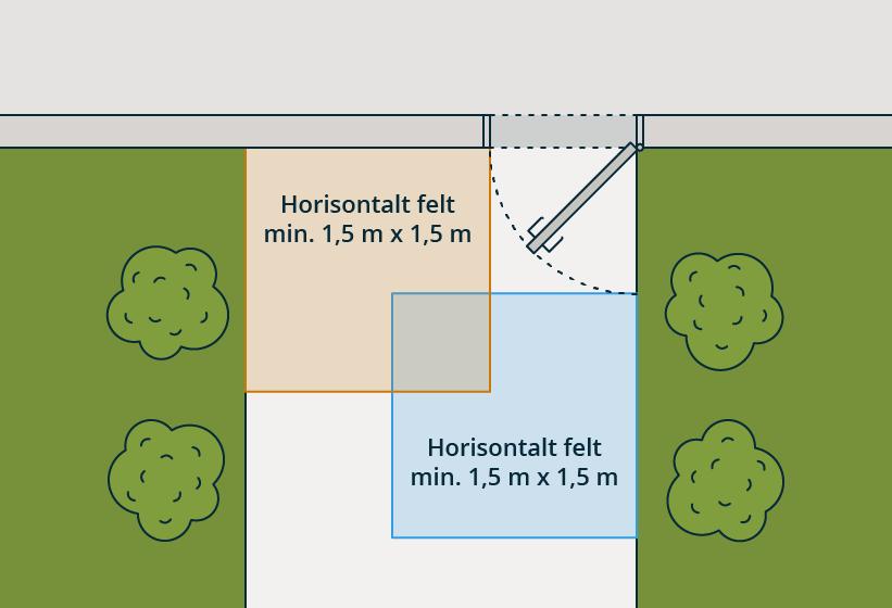 § 12-4 Figur 1: Utenfor hovedinngangsdører skal det være et horisontalt felt på minimum 1,5 m x 1,5 m.