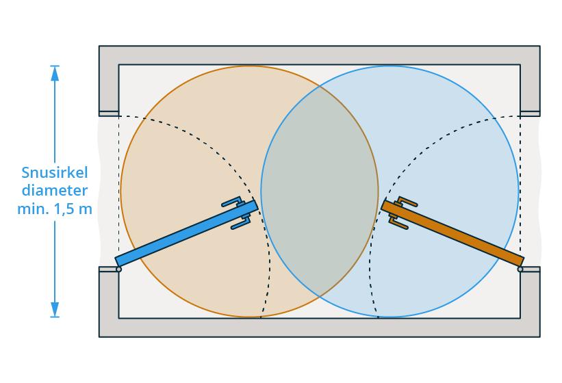 § 12-8 Figur 1: Snuarealet må ikke overlappe slagarealet til den døren som skal betjenes.