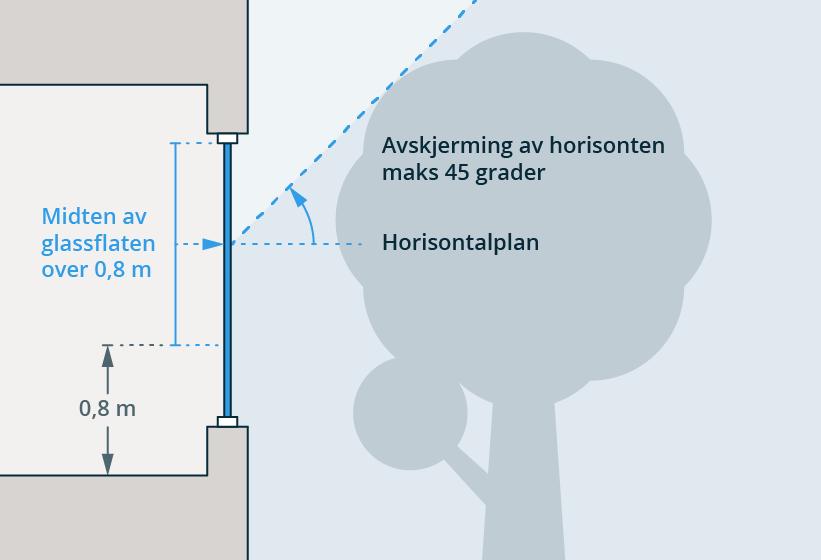 § 13-7 Figur 2 Avskjerming av dagslys på grunn av terreng, andre bygninger og lignende.