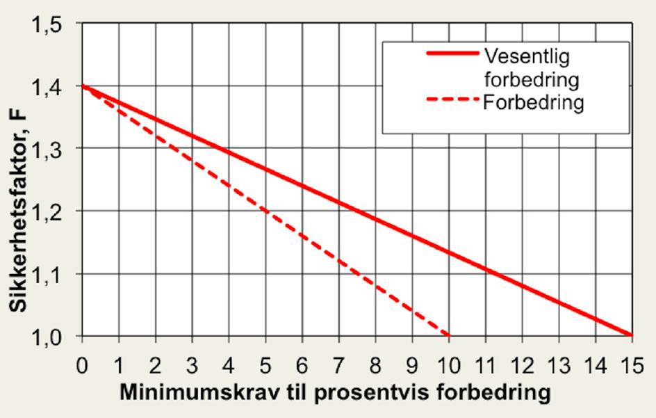 § 7-3 Figur 1: Prosentvis forbedring ved topografiske endringer i naturlig terreng ev. bruk av lette masser.