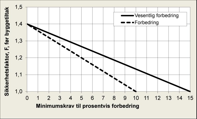 § 7-3 Figur 1: Krav til prosentvis forbedring av sikkerhetsfaktor, Fcu og Fcφ.