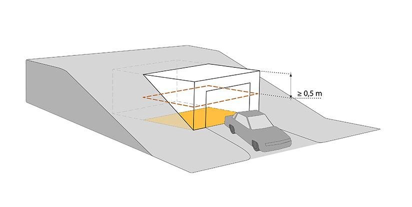§ 5-2 figur 6: Den delen av et byggverk som ligger høyre enn 0,5 meter over planert terrengs gjennomsnittsnivå rundt byggverket, skal medberegnes i bebygd areal.