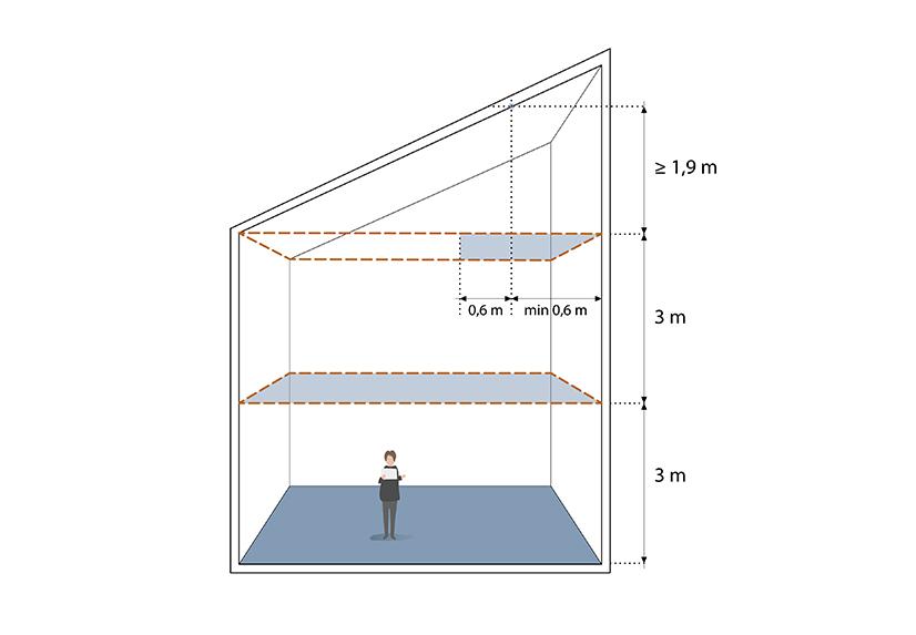 § 5-4 figur 5: Areal i rom med høyde 4,9 eller mer måles med tenkte plan for hver tredje meter i høyden. På figuren medregnes det som er markert med stiplede linjer.