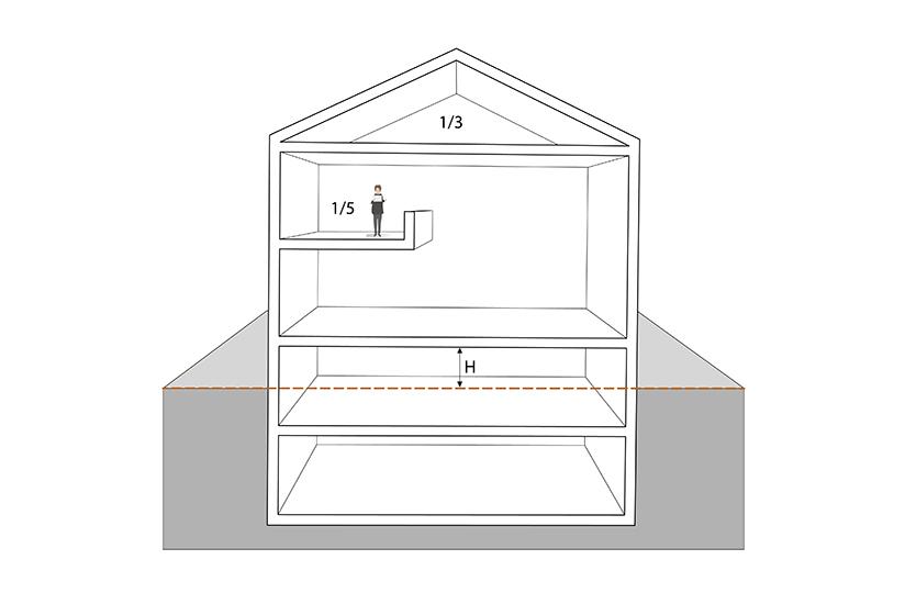 § 6-1 figur 1: Beregning av etasjeantall. Bygningen i dette eksempelet består av kjeller helt under terreng, kjeller delvis under terreng, etasje over terreng, mesanin og loft.