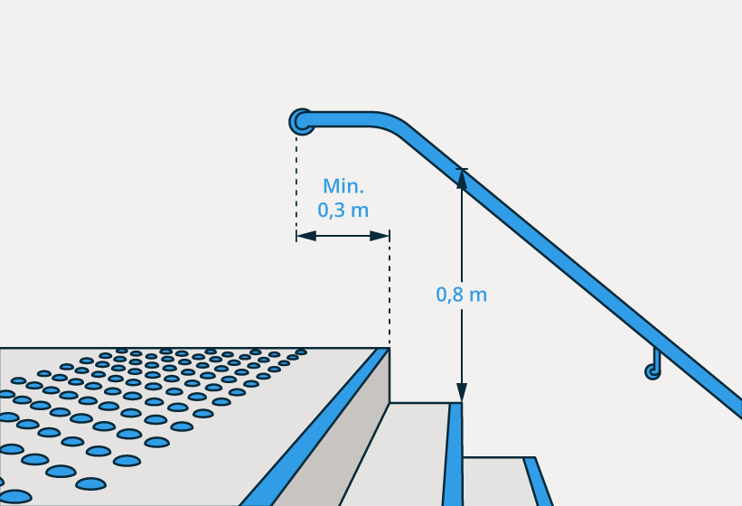 § 12-14 Figur 2 b. Ved montering av én håndløper skal den monteres med overkant 0,8 meter over forkanten på inntrinnet.