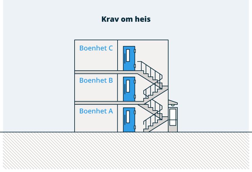 §12-3 figur 1 b: Figuren viser når det er krav om heis.