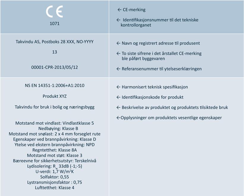 Figuren viser eksempel på riktig utfylt CE-merking