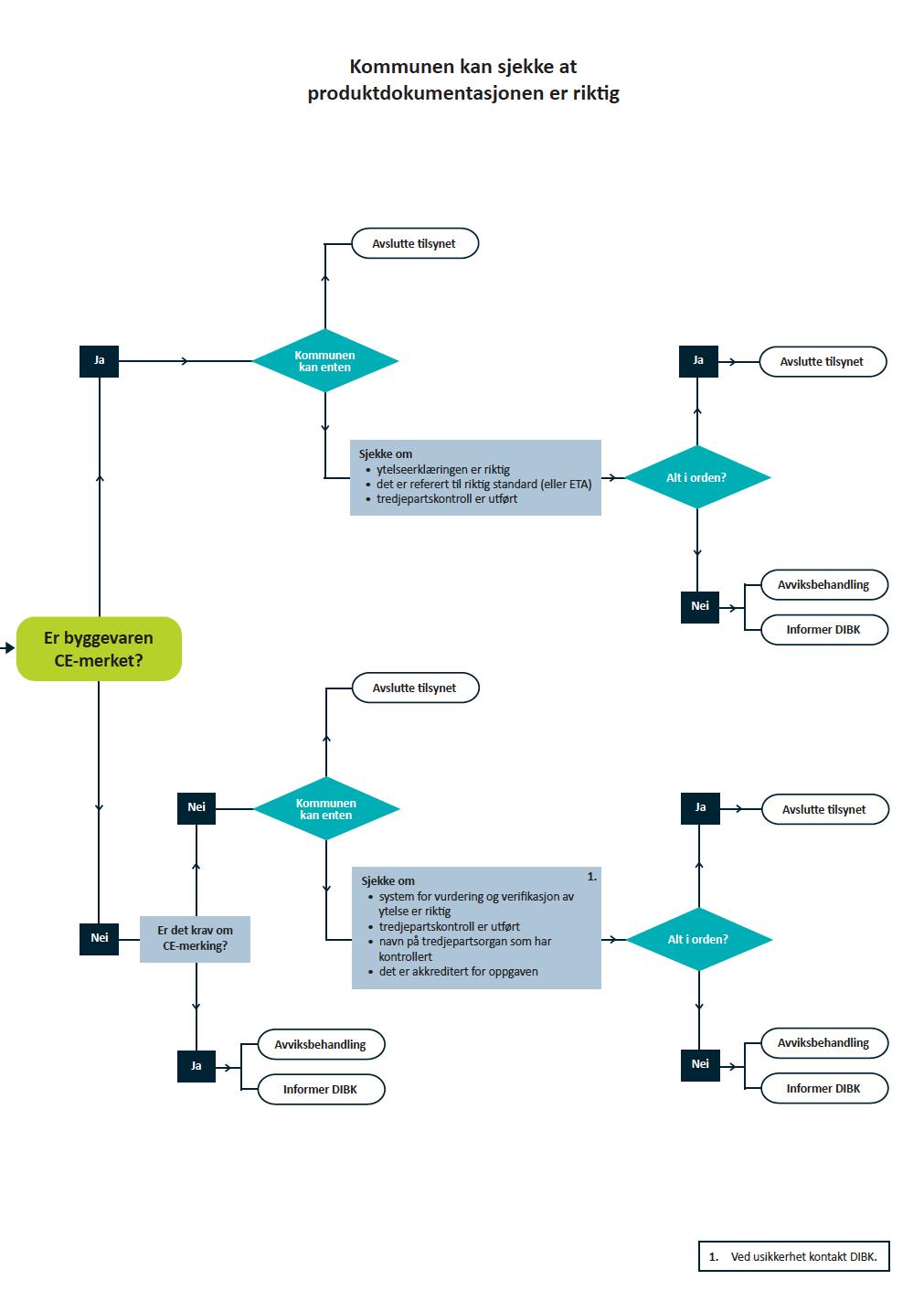 Flytdiagrammet viser metode for dypere gjennomgang av produktdokumentasjon ved behov.
