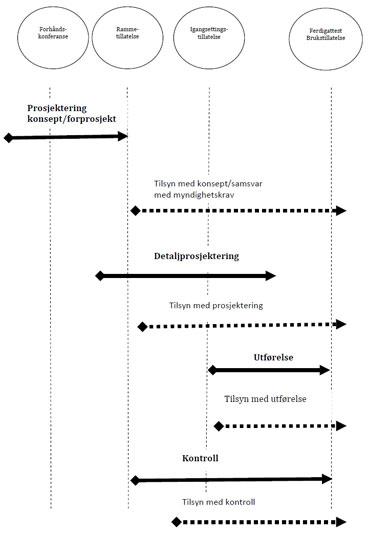 Prosjektprosessen og tilsyn