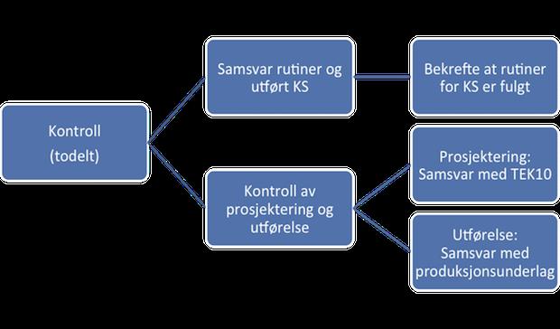 Figur 5.1 Oversikt gjennomføring av kontroll