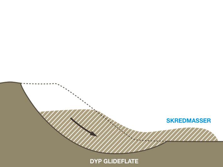 Figur 6.1. Prinsippskisse av leirskred i form av innsynkning/utglidning med djup glideflate (trykk på krysset for å forstørre figuren).